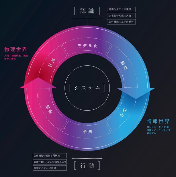 東京大学工学部計数工学科 | システム情報工学コース